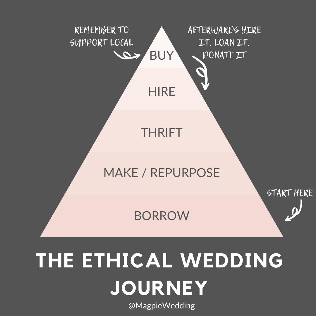 THE ETHICAL WEDDING JOURNEY ( - A sustainable wedding guide